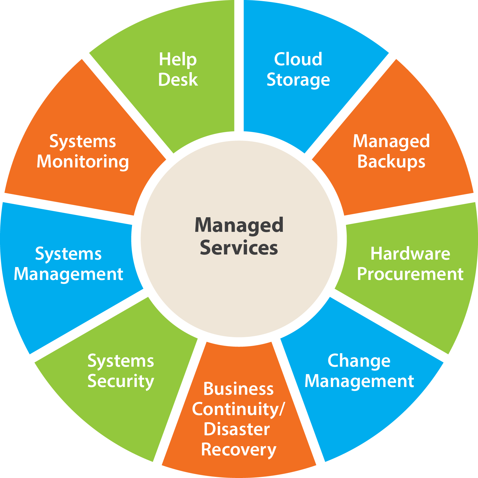 Image of Managed Services Graph.