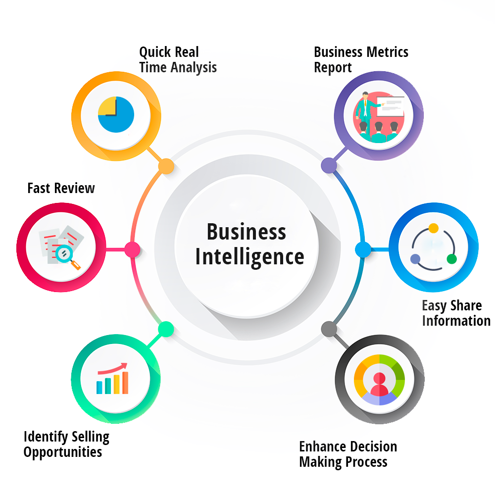 How Business Intelligence Can Transform Businesses